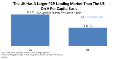 PEER-TO-PEER LENDING MARKETS: The leading countries for alternative finance and the next high ...