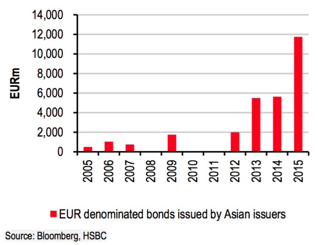China has ramped up the amount of debt it has taken on that must be paid back in euros, too. Prior to 2010, according to this chart from UBS, China issued only a tiny amount of euro-denominated debt.
