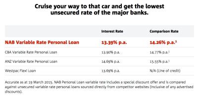 Car Loan Rates Nab | Upcomingcarshq.com