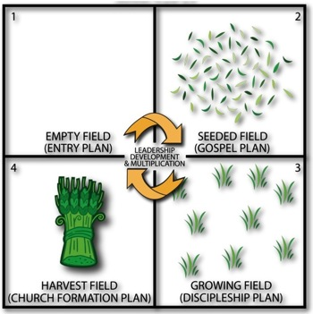 Image result for 4 fields