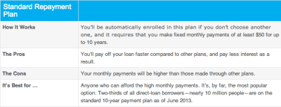 These Repayment Plans Enable Nearly Anyone To Pay Off Student Loans - Business Insider