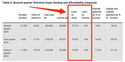 London property market and home prices analysis: RICS, CML, CAB, data and interest rate rises ...