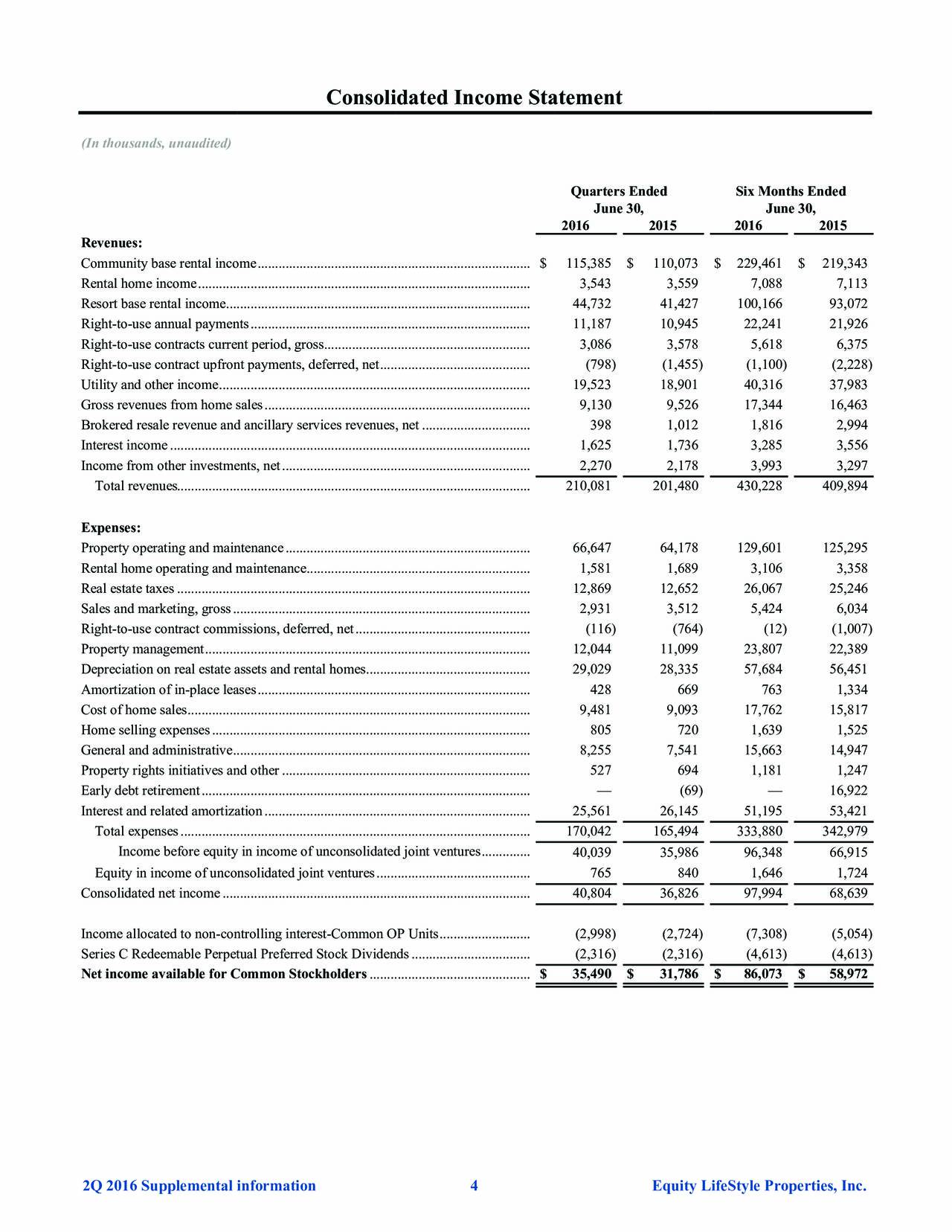 Equity Lifestyle Properties, Inc. 2016 Q2 - Results ...