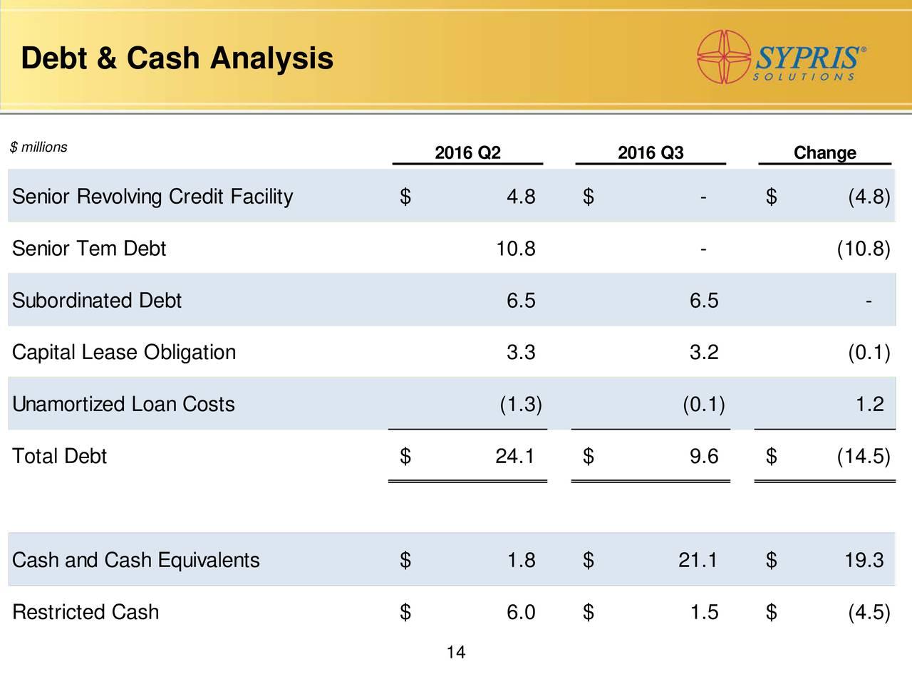 Sypris Solutions, Inc. 2016 Q3 - Results - Earnings Call Slides - Sypris Solutions, Inc. (NASDAQ ...