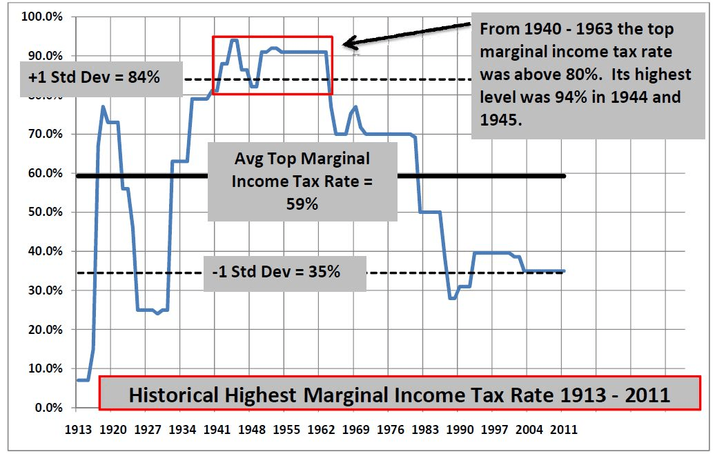 It doesn't help in America that top marginal tax rates are well below the historical average.