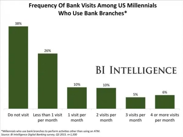 bii freq of bank visits10.23.15 1