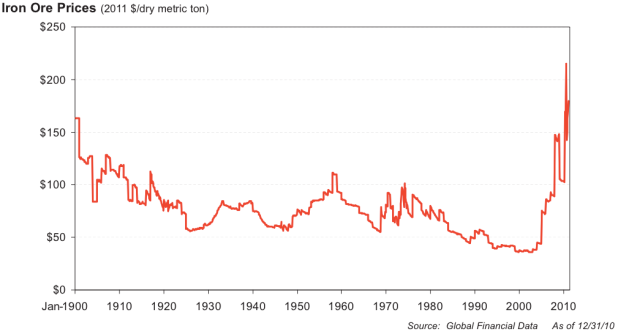 Nor is oil the only commodity undergoing a price paradigm shift. Metal prices are also exploding. Here, for example, is a hundred-year look at the prices of Iron ore.