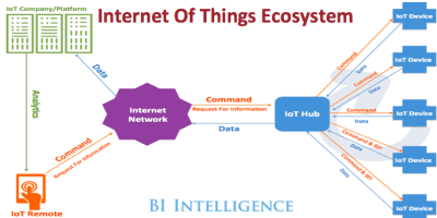 What is the Internet of Things? IoT Definition & Meaning - Business Insider