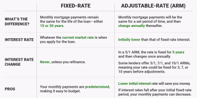 Chart: Fixed-rate versus adjustable-rate mortgages - Business Insider