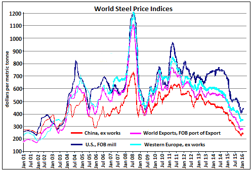 steel prices