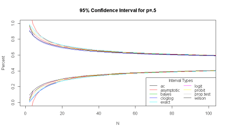 Binomial 95% Confidence Interval
