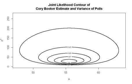 Contour Plot of Joint Likelihood