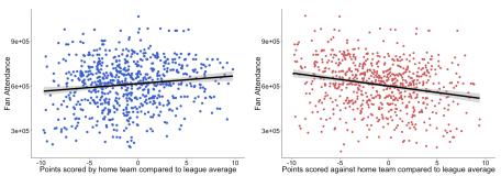 fig_correlation_points_attendance