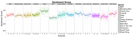 sentiment_all_series
