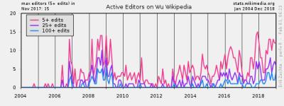 Wikimedia project at a glance