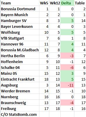 Bundesliga_week12_rankings