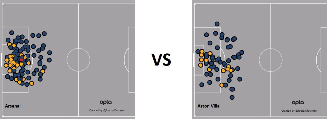 Arsenal vs Villa