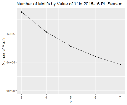 Motifs by Value of K-motifs