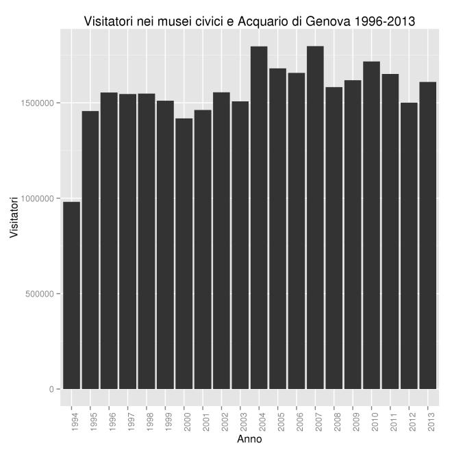 Visitatori nei musei civici e Acquario di Genova 1996-2013