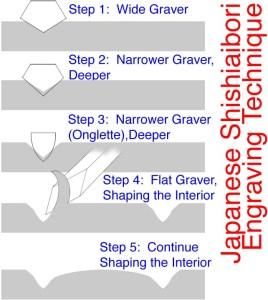 Shishiaibori_Engraving_Process
