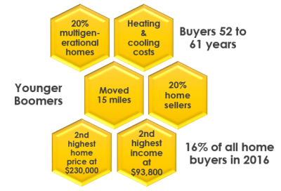 Younger Boomers: Purchase Multigenerational Homes | StevenDiadoo.com | BRIDGE REALTY