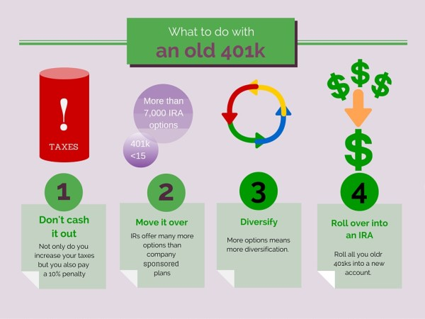 what to do with old 401k accounts