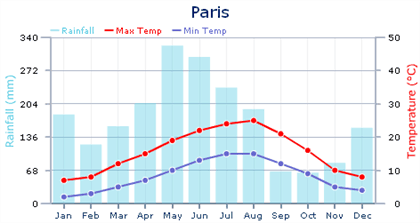 Average temperatures in Paris - Climate and Weather in Paris