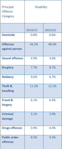 A report by the Crown Prosecution Service on UK hate crime