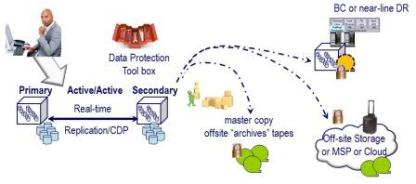 image of data protection from cloud and virtual data storage networking