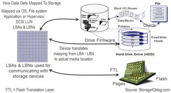 Storage I/O basics