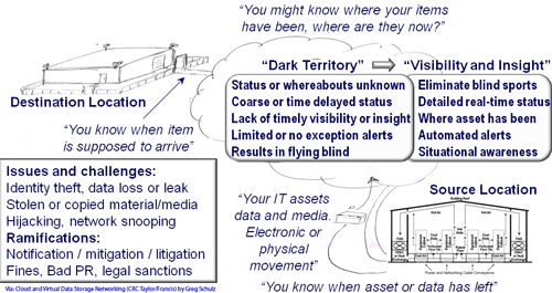Dark Territory and digital data security