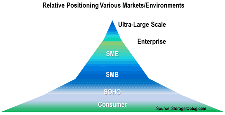 relative enterprise sme smb soho positioning