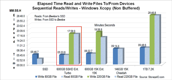 SSHD large file storage i/o