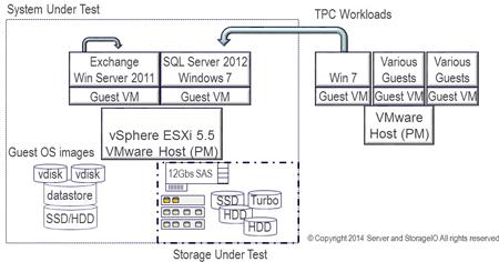 Server Storage I/O config