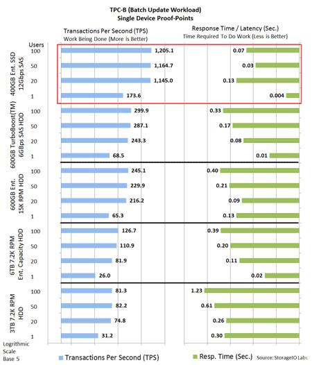 TPC-B sql server database SSD performance