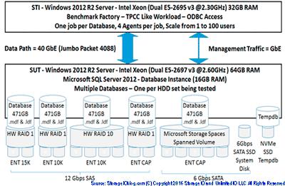 System Test Configuration