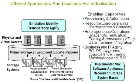 Image of where storage virtualization, storage hypervisors and virtual storage can exist