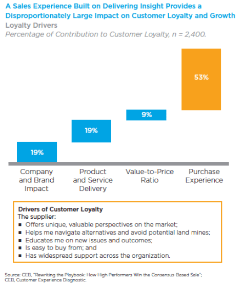 Insight-driven sales training can produce higher customer loyalty