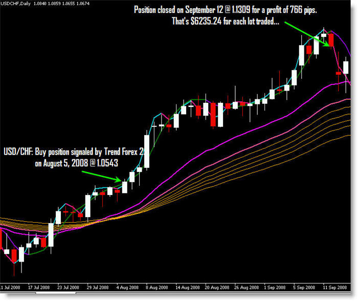 Trend Trading Blueprint
