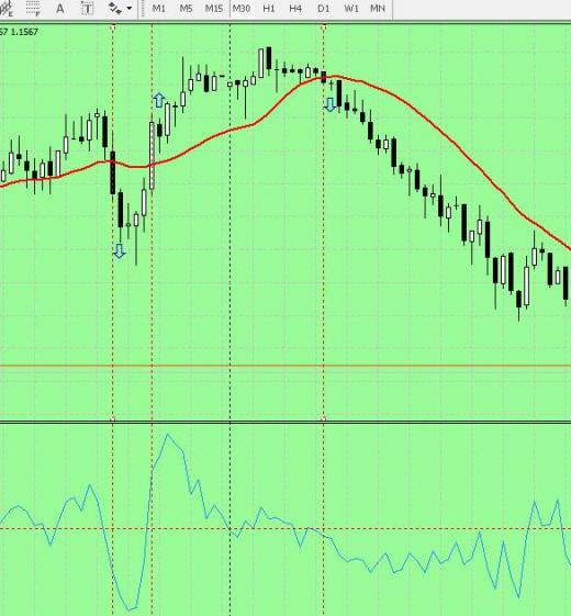 Forex Strategy 20 pips in day