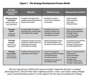 Harvard Business 4 Questions for a Strategic Plan
