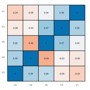 Tiled correlation matrix without background theme.