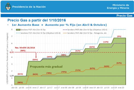 el-megatarifazo-del-gas-natural-es-la-consecuencia-del-arreglo-con-los-buitres-docx12
