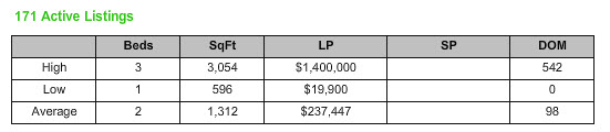 Stuart Florida Market Report ZIP Code 34996 Condo October 2013