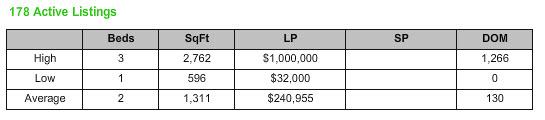 Stuart Florida Market Report ZIP Code 34996 Condo November 2013