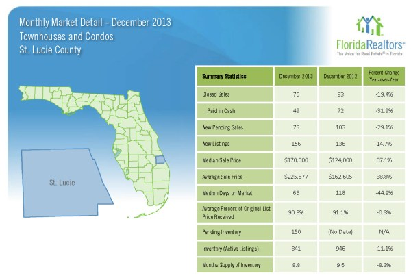 December 2013 Monthly Market Detail St Lucie County Townhouses and Condos