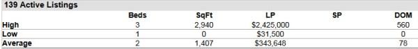 Stuart FL 34996 Condo Market Report June 2014