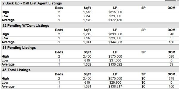 Stuart FL 34996 Condo Market Report July 2014