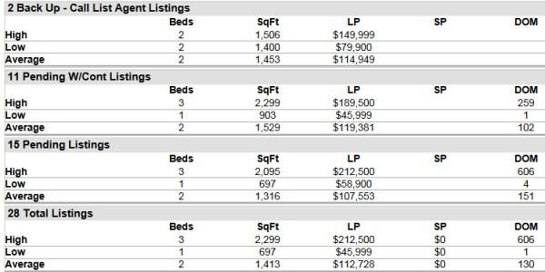 Stuart FL 34997 Condo Market Report July 2014