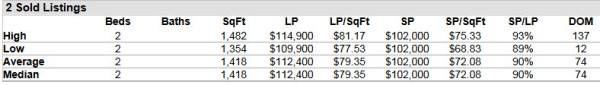 Hobe Sound FL 33455 Condo Market Report July 2014